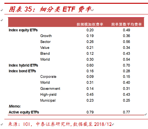 2019中美ETF市场比较:生长与繁茂