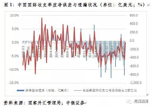 管濤:一季度國際收支數據說明了什么