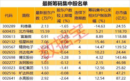 筹码集中股名单出炉 这只股意外获多家机构重点关注(名单)