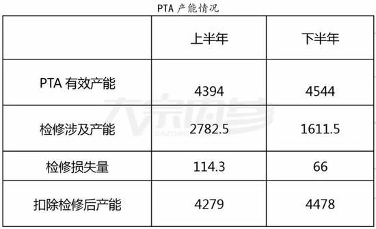 沈烨:下游织造水深火热 PTA价格会否转弱?
