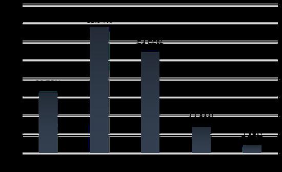 三四线潜在购房客关注户型占比
