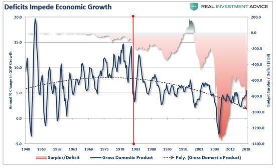 (财政赤字阻碍了经济增长,来源: Real Investment Advice)