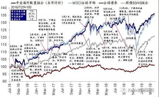 图片来源:中金公司研报