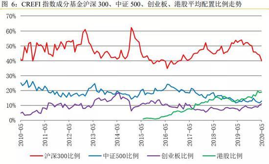 头部私募新战术曝光:七成股票仓位 大幅增配港股