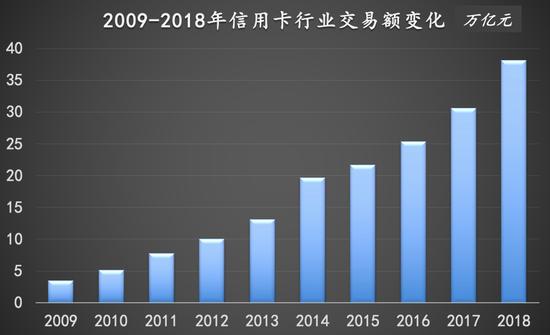 从0到38万亿:信用卡行业激荡35年
