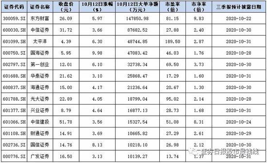 券商股市值两天增逾1800亿元:众机构预期乐观 49亿大单锁定13股