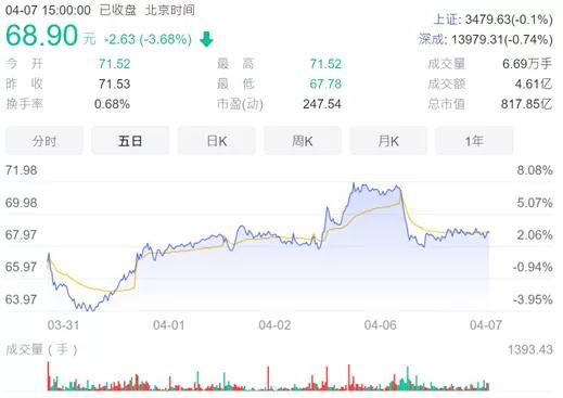 广联达股吸引了超300机构调研 高瓴高毅睿远红杉们都在关注啥