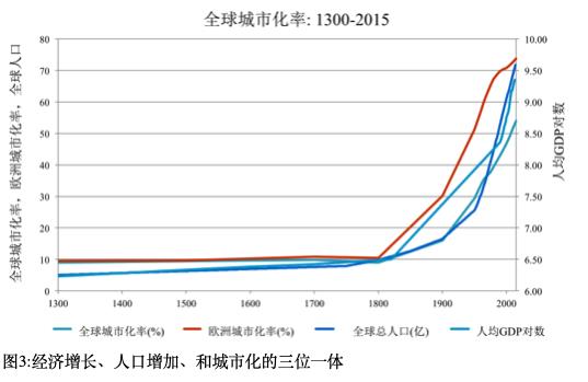 城市人口收入_为什么有些城市人口越来越少 房价越来越高