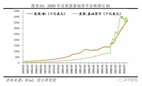 2 货币是怎么创造的?——中国货币创造的渠道分析