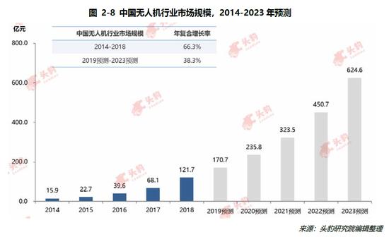 无人机获多家巨头布局:5G商用催生应用拓展 市场有望年增30%