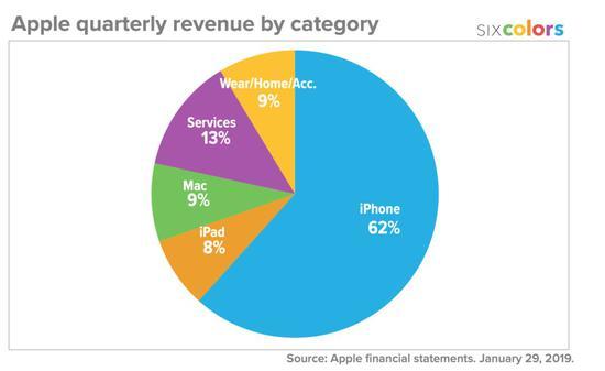 2019年苹果可穿戴设备盈利只占苹果9%,来源:网络
