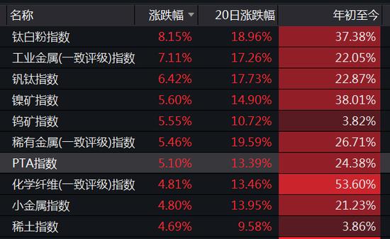 2只千亿科技龙头突然大跌、仅9股连涨8天 最牛股连续涨停(名单)
