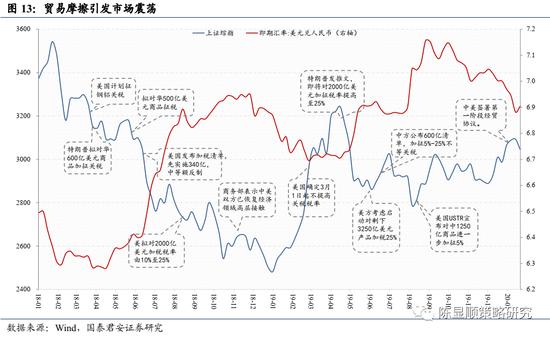 国君策略:A股史上第一次蓝筹股泡沫 短期继续享受泡沫可能性较大
