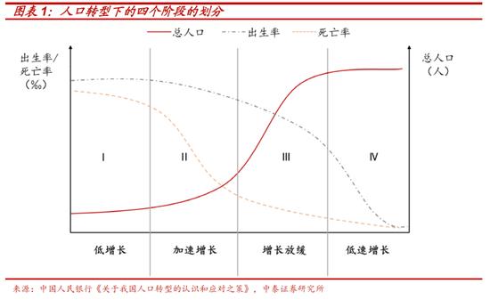 """李迅雷:寻找人口转型下资本市场的""""十倍股"""""""