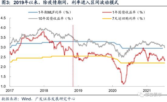 从超预期收紧到超预期宽松 越来越窄的利率区间