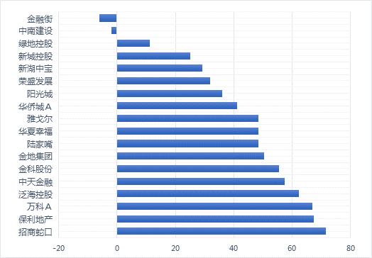 图1 沪深300房地产企业E环境总分(相对值%)