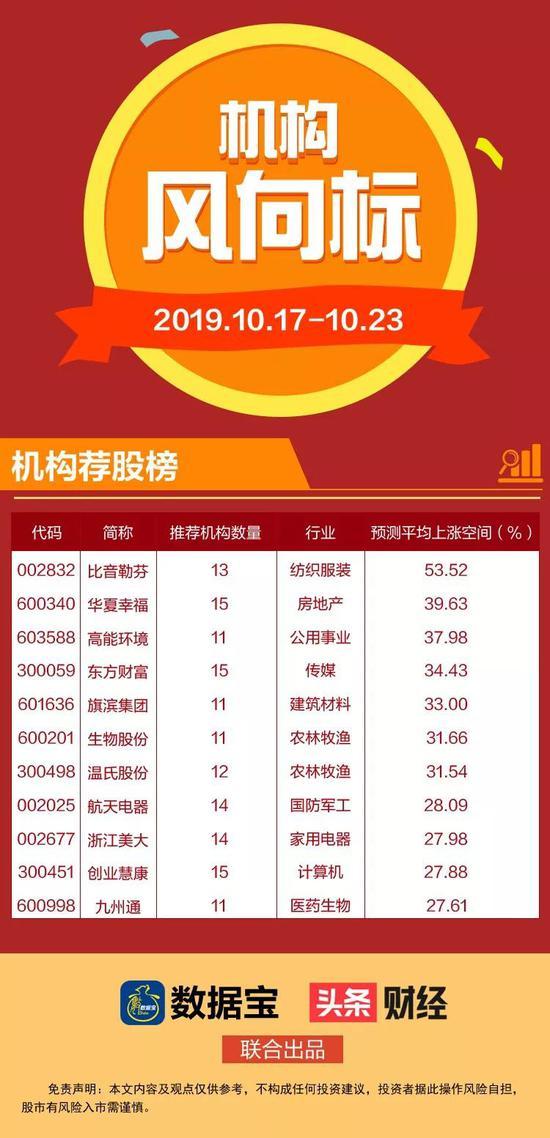 新东方娱乐场vip·本周机构给予219家公司买入评级  55股有4成上涨空间