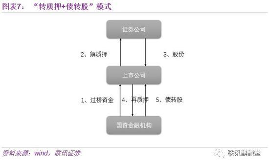 (三)股权纾困