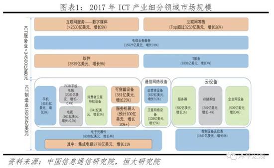 中美科技实力对比:决战新一代信息技术