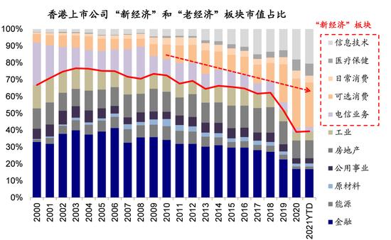 中金策略:港股市场生态发生根本变化 逐步成为投资中国新经济的桥头堡