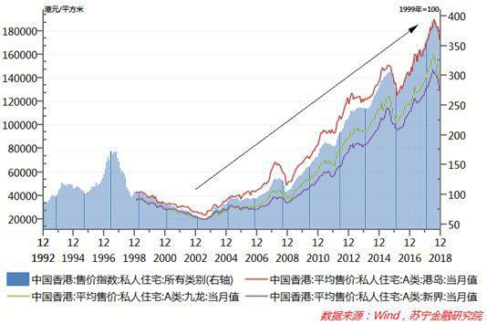 1997年-2003年,在亚洲金融危机冲击下,香港楼市也曾出现泡沫破灭,房价图片