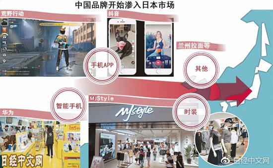 日媒:中国品牌开始渗入日本市场