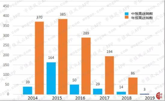 申博代理利润_新规后首单资产重组不停牌 国际实业分阶段披露进展
