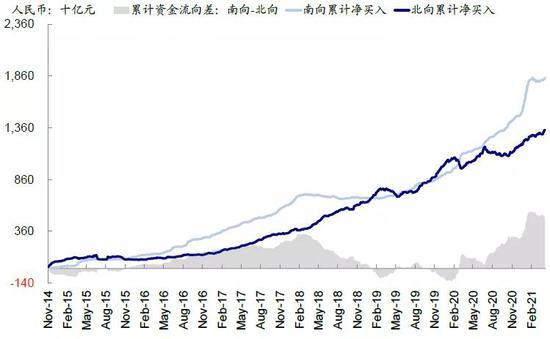 中金王汉锋:公募增持港股是大势所趋 年均或增加2500-3500亿