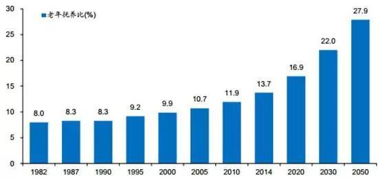 (注:老年抚养比=65岁以上人口/ 15-64岁人口*100%)
