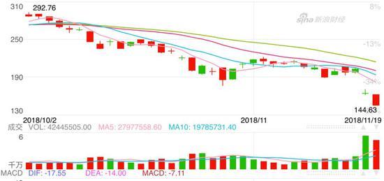 英伟达股价从一个月前的最高点292.76美元跌至现在最矮点144.70美元