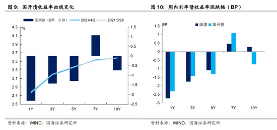 国海证券:4月流动性怎么看?