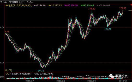 美股在国庆假期前创出历史新高,本周开始才下跌;