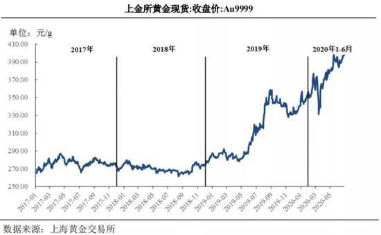 """毛利率超""""老凤祥""""、年营收超80亿元 """"中国黄金第一家""""闯关IPO"""