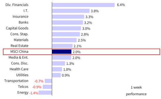 中金策略:港股成长风格仍具备一定吸引力 市场可能基本维持区间波动走势