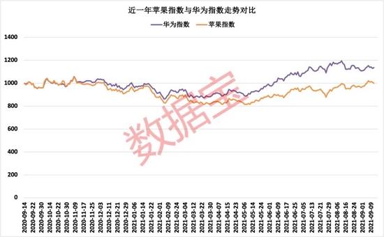 """苹果股价跌近1%,""""十三香""""带来这些变化!聪明资金加仓供应链新宠超13亿元,两大资金共同加仓股仅3只"""