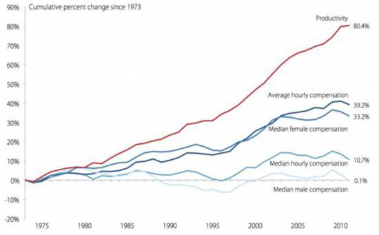图2 美国劳工的每小时生产率增长、实际小时平均报酬和实际中位数小时报酬(1973-2011)