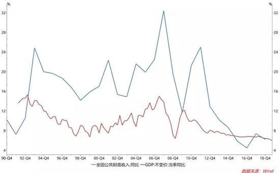 图1 过去很长一段时间中国的财政收入一直是顺周期