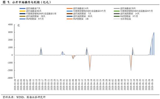 机构:银行间同业拆借利率急剧上升