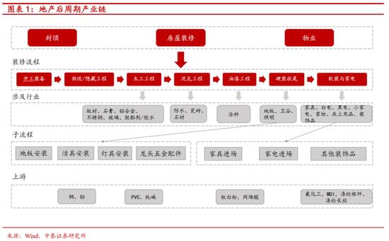 中泰证券李迅雷:下半年关注白电、厨电、家纺等投资机会