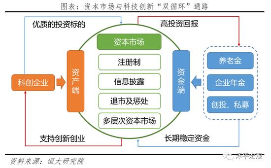 """任泽平:如何打通资本市场与科技创新的""""双循环""""?"""