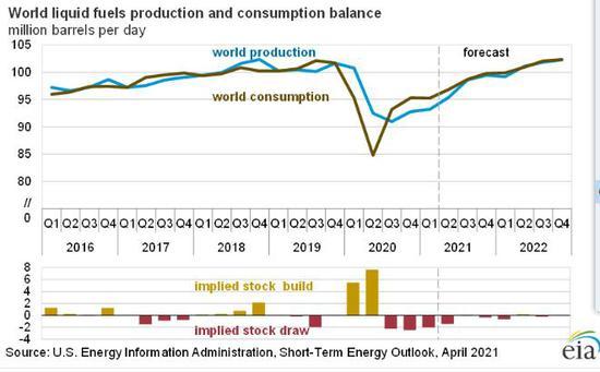 美能源部报告上调今年全球石油需求和油价预期 下调美国产油预期