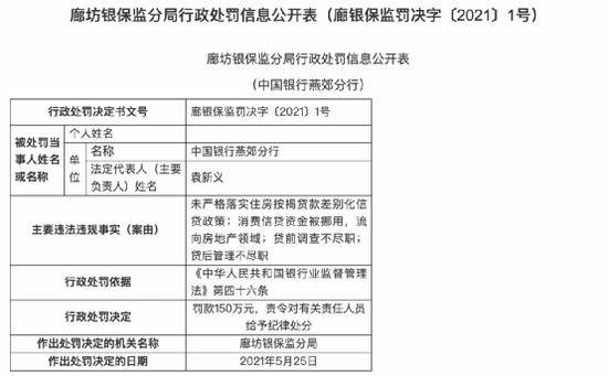 严查信贷资金违规进入楼市 广发等4家分支机构被罚530万!