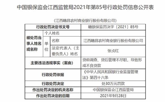 贷前调查、贷后管理不尽职致形成不良贷款 江西赣昌农商行被罚款30万