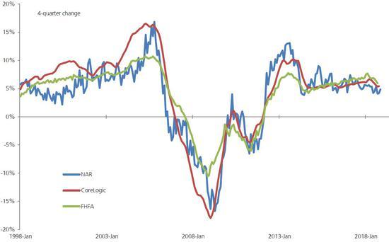 (美國房價年化變動情況,來源:NAR、CoreLogic、FHFA、瑞銀)