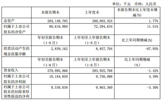 工业富联第三季度净利润47.07亿元 同比增长9.2%