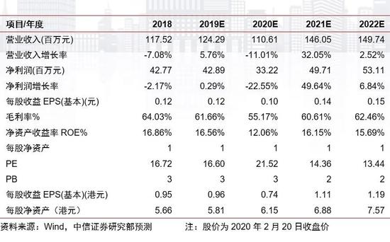 IMAX中国2019年报点评:短期阵痛 中长期反弹可期