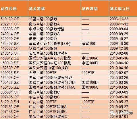 九张图看懂:投资中国核心资产 买哪些基金最合适
