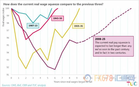 英国或处最严重薪资危机中 英银年内加息有点难