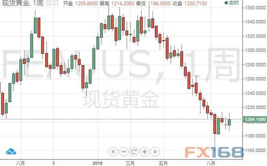 (現貨金周線圖 來源:FX168財經網)