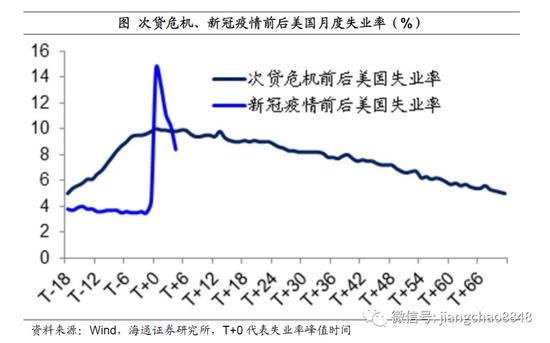 海通姜超:疫情不同于经济危机 美联储宽松货币或提前退出